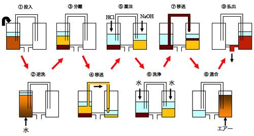 イオン交換樹脂の再生フロー図