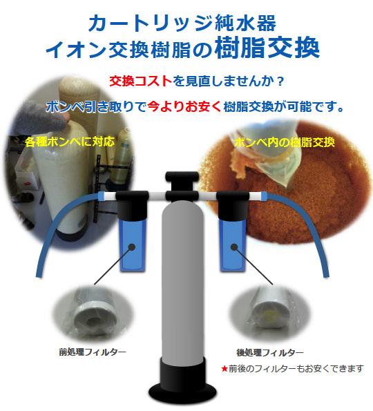 カートリッジ純水器 イオン交換樹脂の樹脂交換